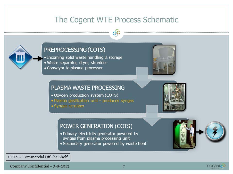 The Cogent WTE Process Schematic