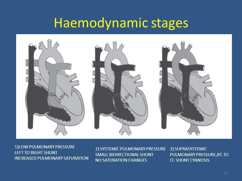 Haemodynamic stages 1)LOW PULMONARY PRESSURE LEFT TO RIGHT SHUNT