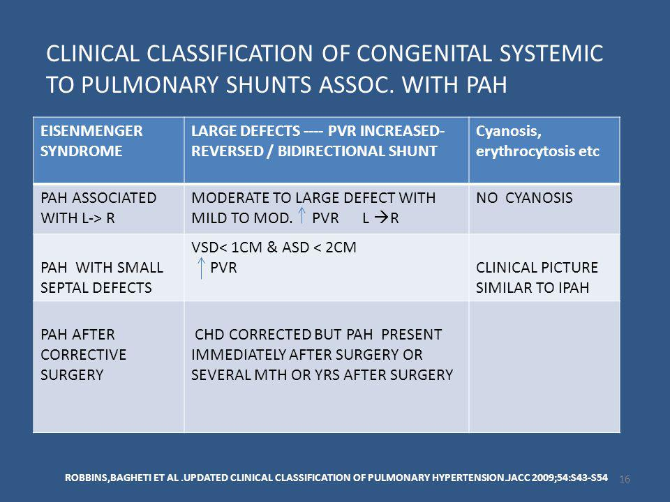 CLINICAL CLASSIFICATION OF CONGENITAL SYSTEMIC TO PULMONARY SHUNTS ASSOC. WITH PAH