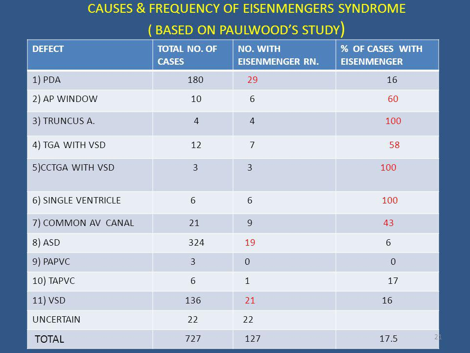 CAUSES & FREQUENCY OF EISENMENGERS SYNDROME ( BASED ON PAULWOOD'S STUDY)