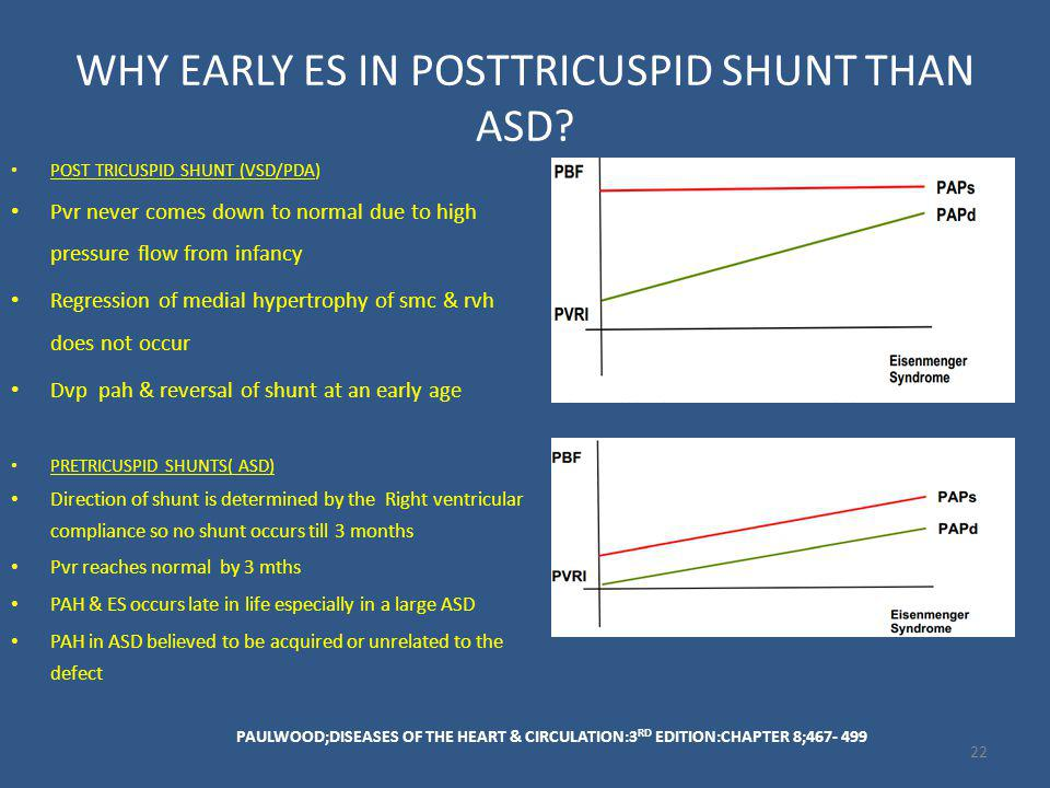 WHY EARLY ES IN POSTTRICUSPID SHUNT THAN ASD