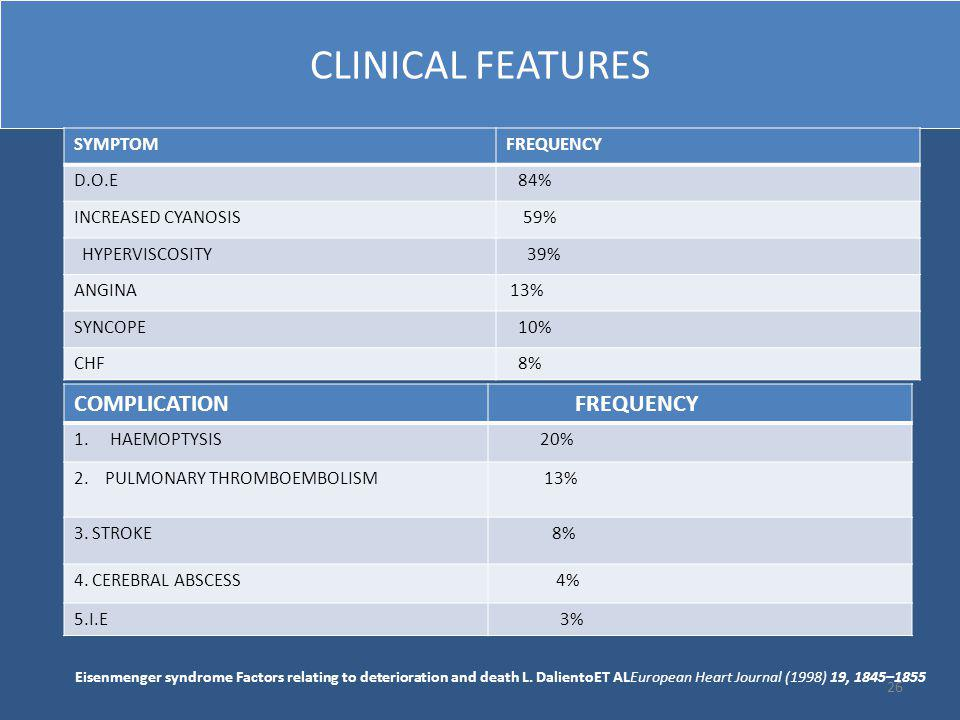 CLINICAL FEATURES COMPLICATION FREQUENCY SYMPTOM FREQUENCY D.O.E 84%