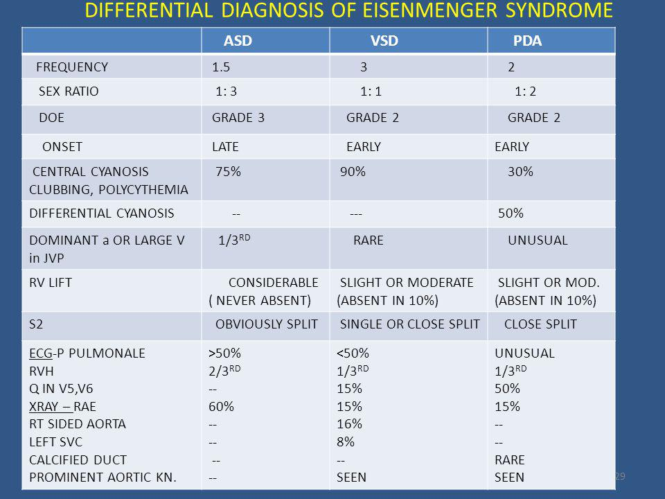 DIFFERENTIAL DIAGNOSIS OF EISENMENGER SYNDROME