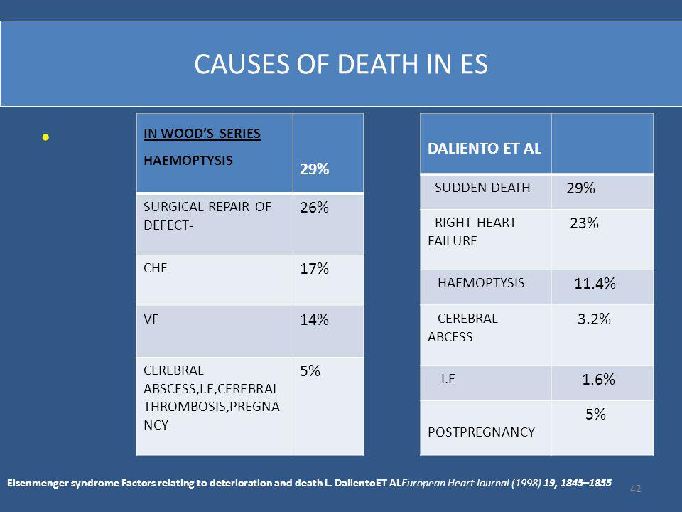 CAUSES OF DEATH IN ES DALIENTO ET AL 29% 29% 26% 23% 17% 11.4% 14%