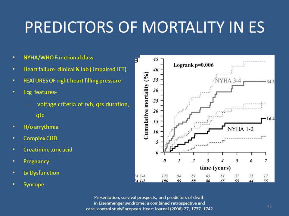 PREDICTORS OF MORTALITY IN ES