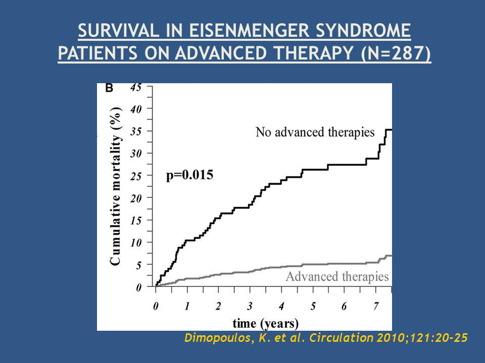 SURVIVAL IN EISENMENGER SYNDROME PATIENTS ON ADVANCED THERAPY (N=287)