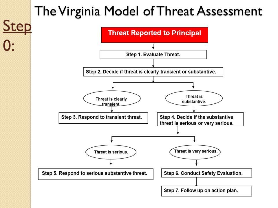 The Virginia Model of Threat Assessment