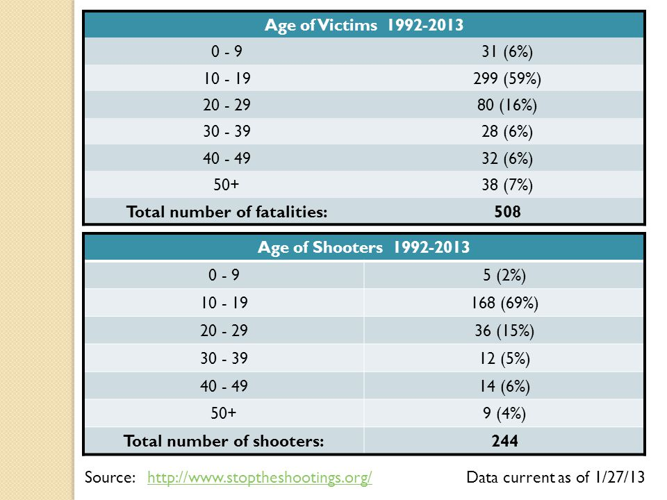 Total number of fatalities: Total number of shooters: