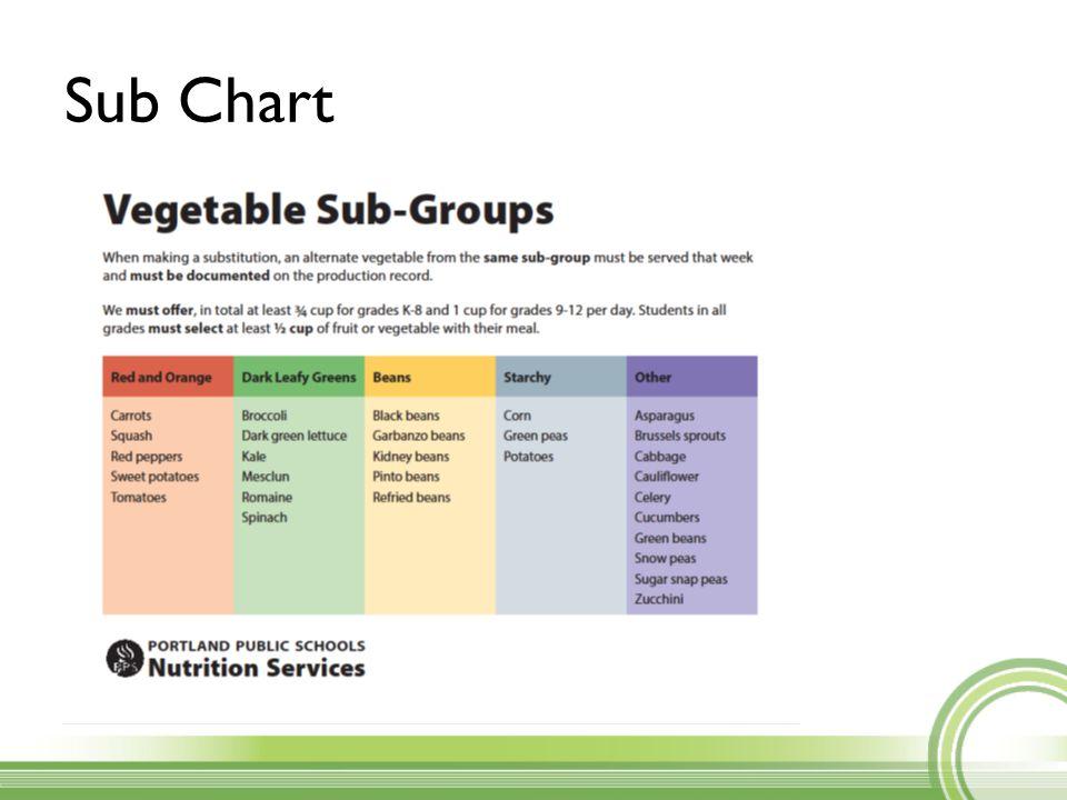 Sub Chart