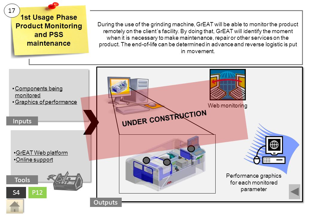 Product Monitoring and PSS maintenance