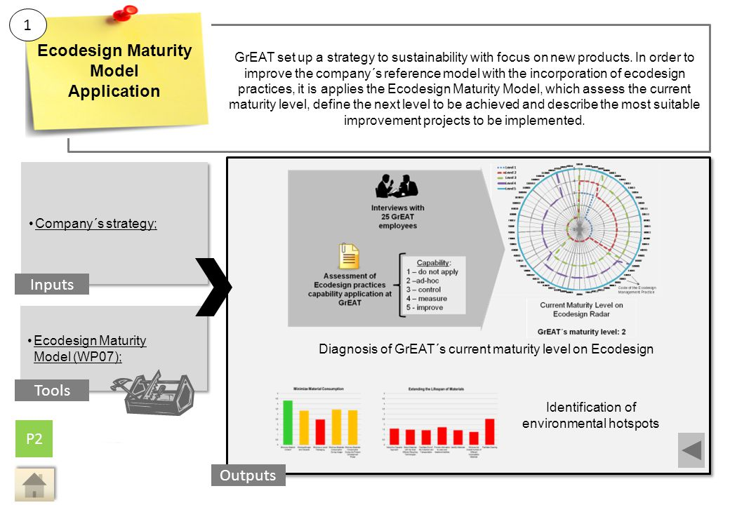 Main Activity 1: Ecodesign Maturity Model Application