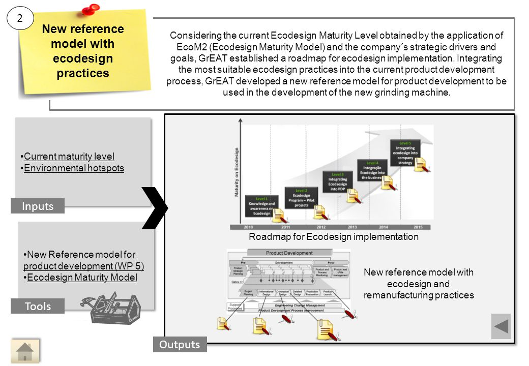 Main Activity 2: New reference model with ecodesign practices