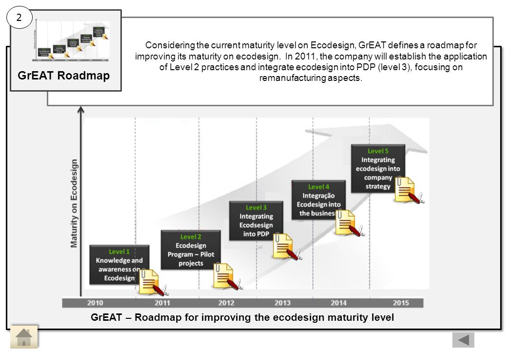 GrEAT – Roadmap for improving the ecodesign maturity level