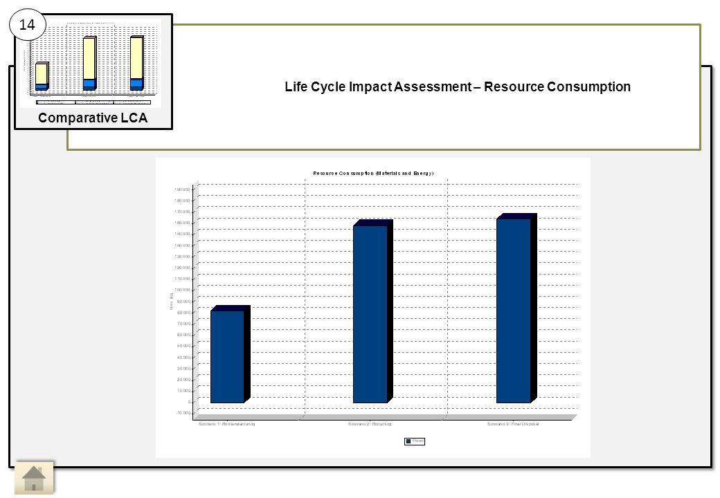 Life Cycle Impact Assessment – Resource Consumption