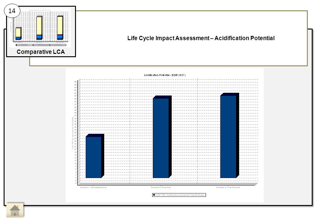 Life Cycle Impact Assessment – Acidification Potential
