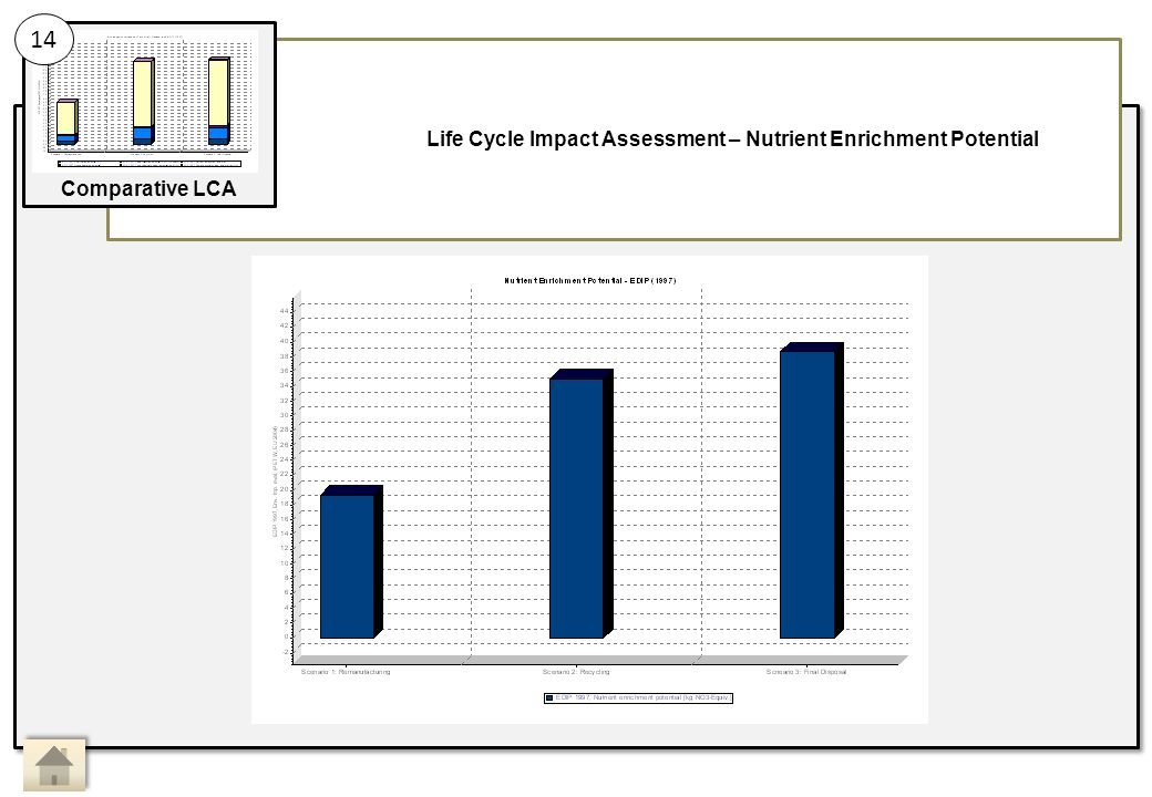 Life Cycle Impact Assessment – Nutrient Enrichment Potential