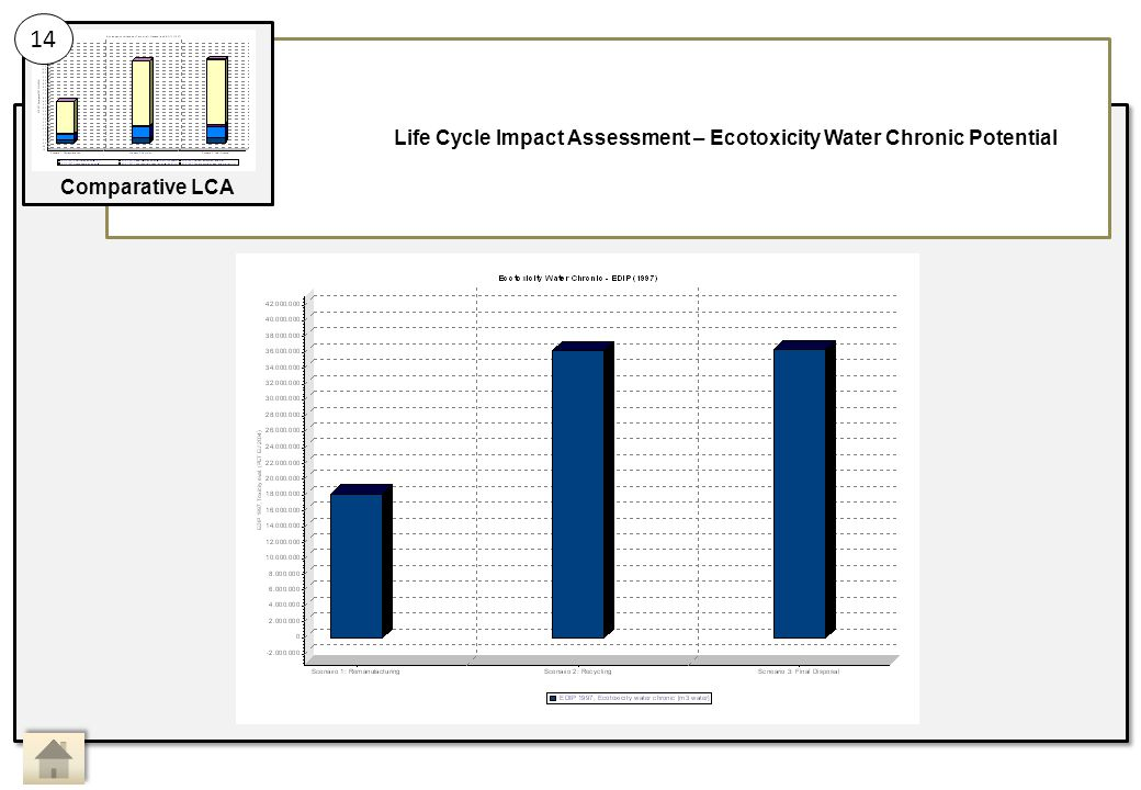 Life Cycle Impact Assessment – Ecotoxicity Water Chronic Potential