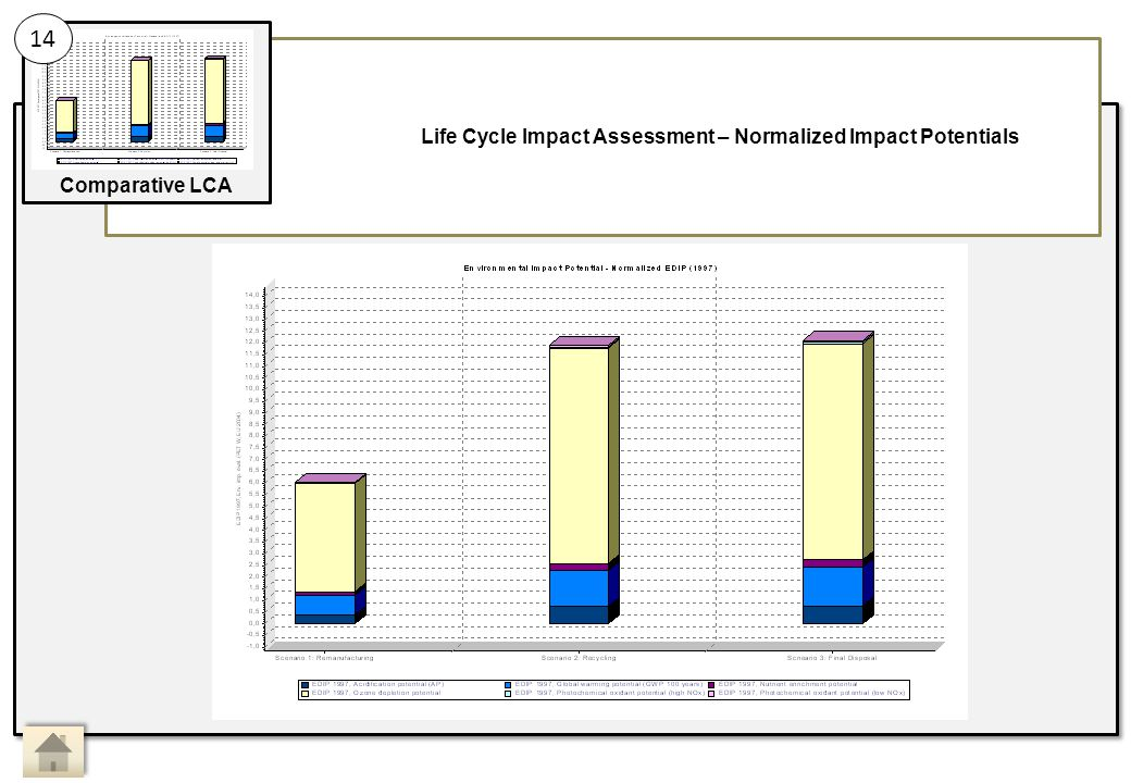 Life Cycle Impact Assessment – Normalized Impact Potentials