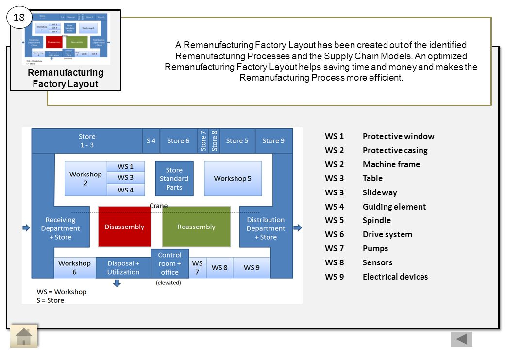 Main Activity 18: Sub Activity: Remanufacturing Factory Layout
