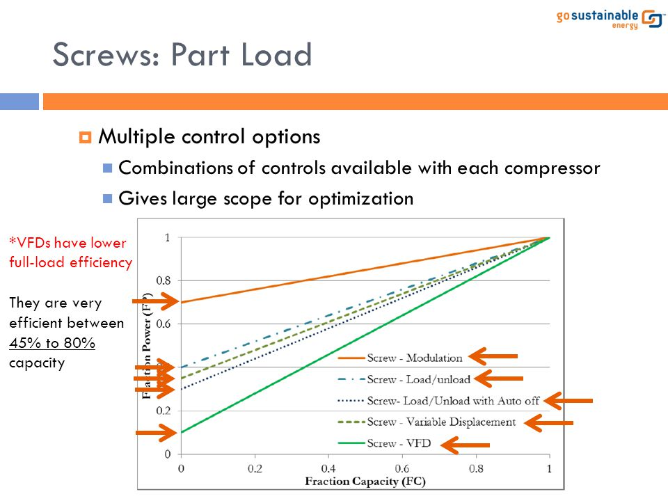 Screws: Part Load Multiple control options