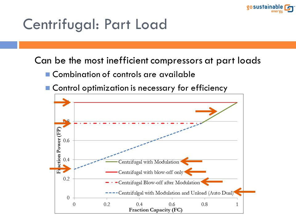 Centrifugal: Part Load