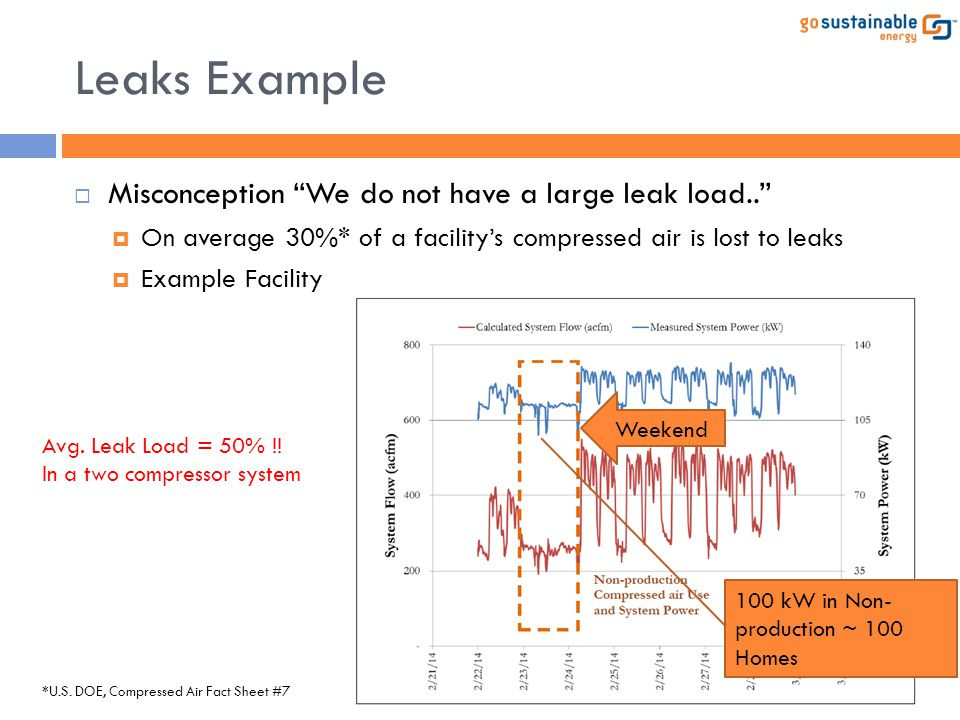 Leaks Example Misconception We do not have a large leak load..
