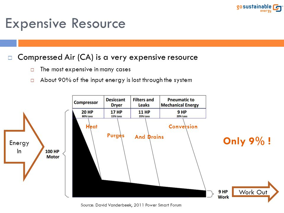 Expensive Resource Only 9% !