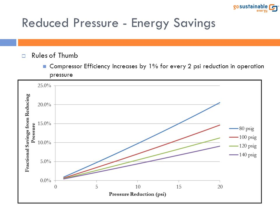 Reduced Pressure - Energy Savings