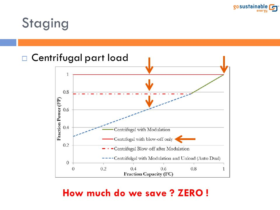 Staging Centrifugal part load How much do we save ZERO !