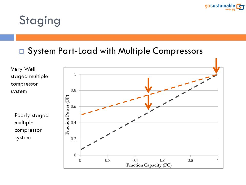 Staging System Part-Load with Multiple Compressors