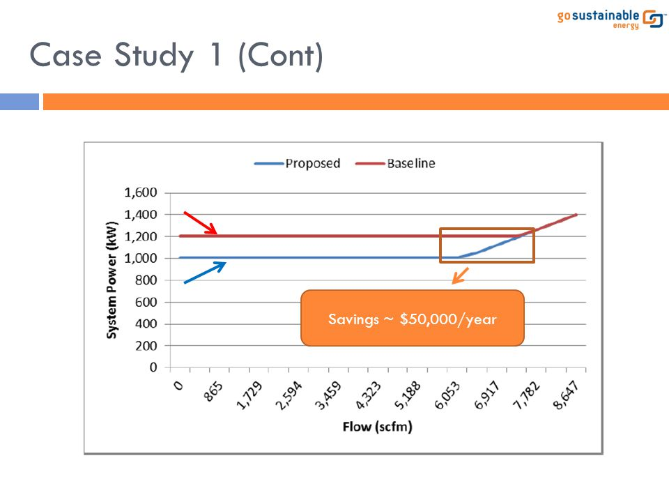 Case Study 1 (Cont) Savings ~ $50,000/year