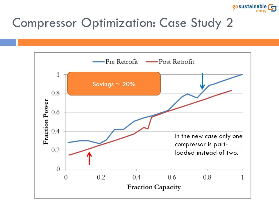 Compressor Optimization: Case Study 2