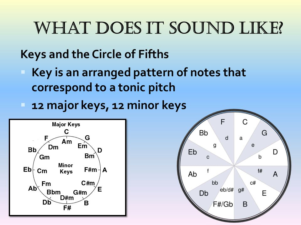 What Does It Sound Like Keys and the Circle of Fifths