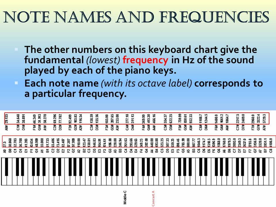 Note Names and Frequencies