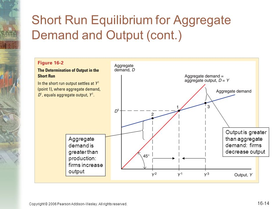 Short Run Equilibrium for Aggregate Demand and Output (cont.)