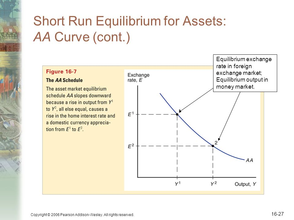 Short Run Equilibrium for Assets: AA Curve (cont.)