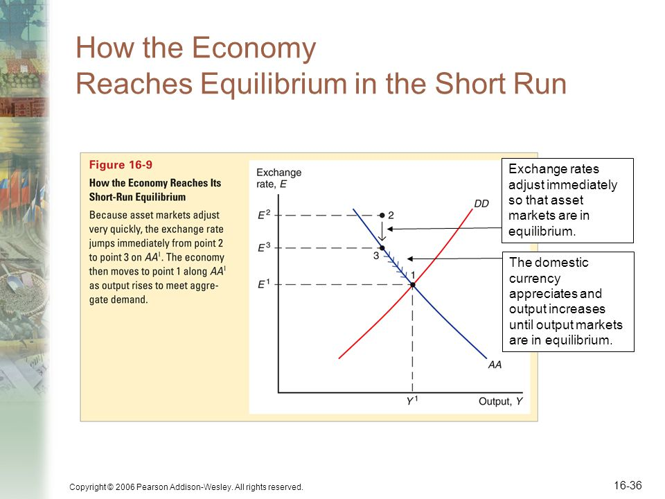 How the Economy Reaches Equilibrium in the Short Run