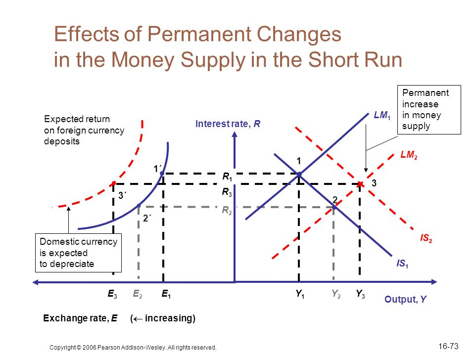 Effects of Permanent Changes in the Money Supply in the Short Run