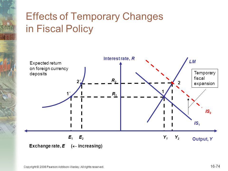 Effects of Temporary Changes in Fiscal Policy