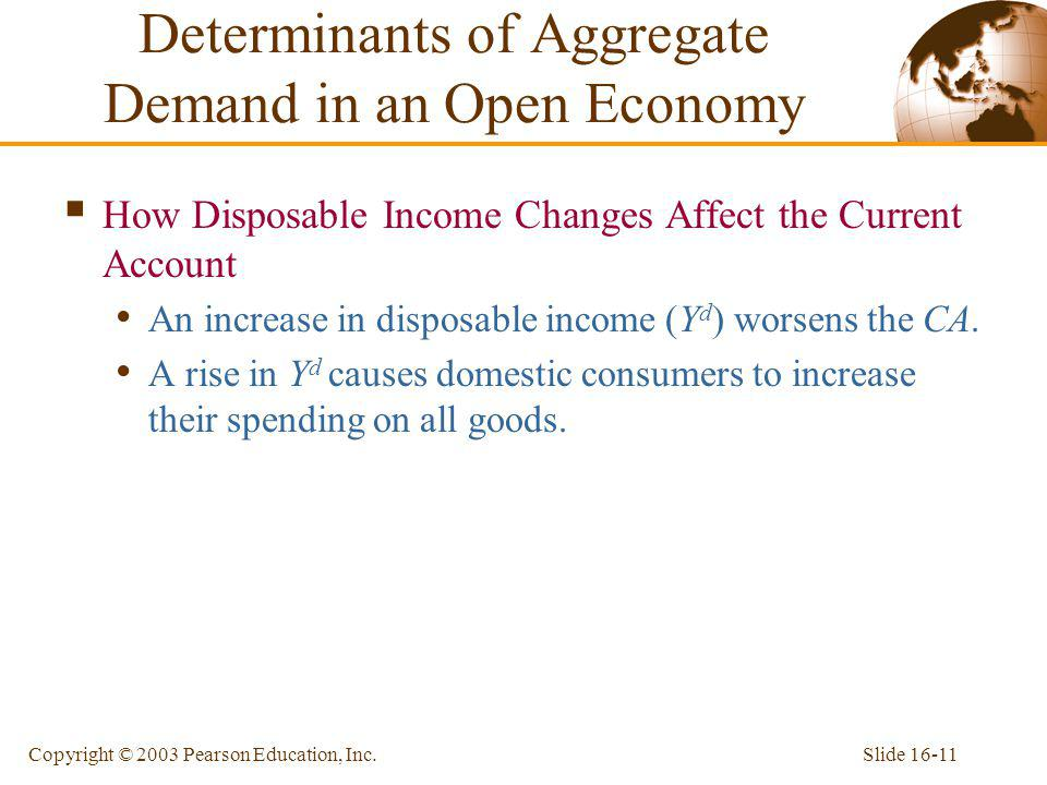 Determinants of Aggregate Demand in an Open Economy