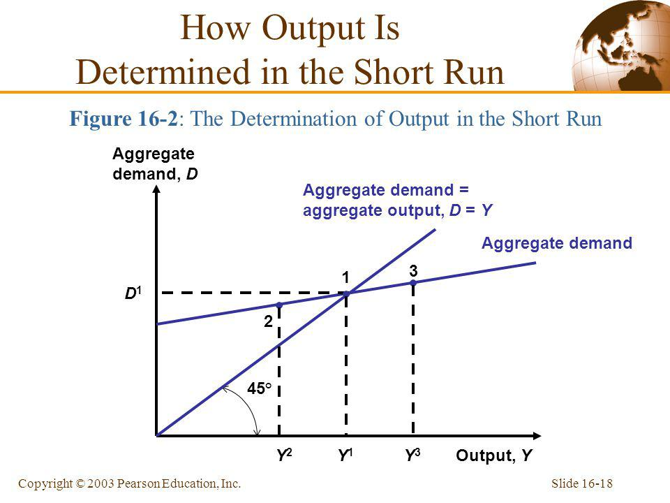 How Output Is Determined in the Short Run