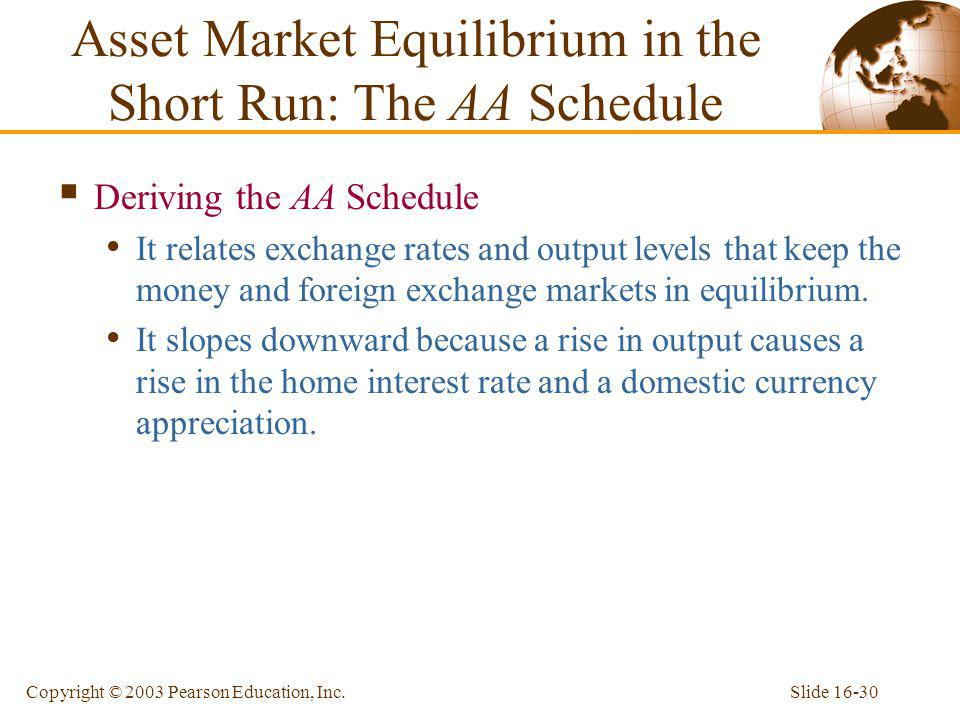 Asset Market Equilibrium in the Short Run: The AA Schedule