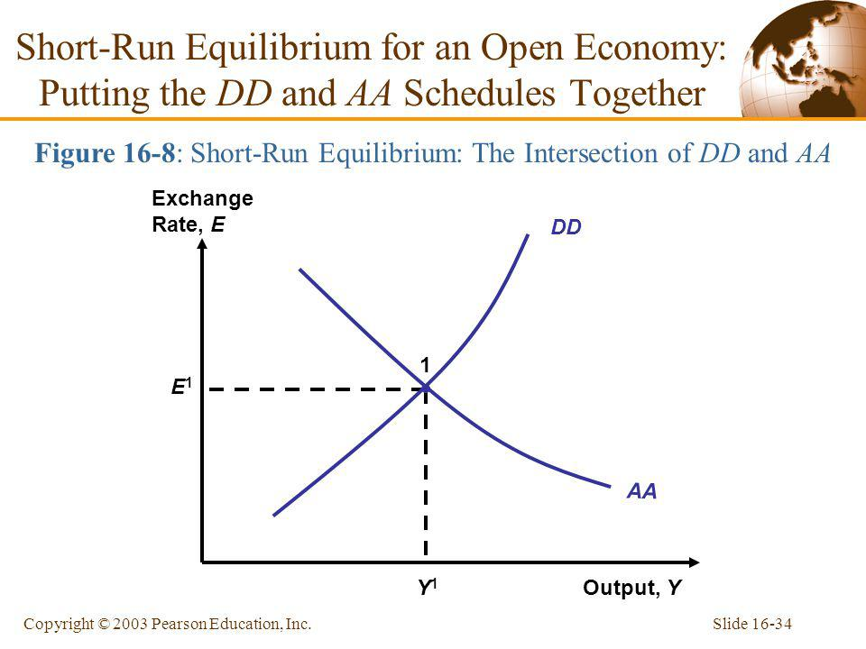 Figure 16-8: Short-Run Equilibrium: The Intersection of DD and AA