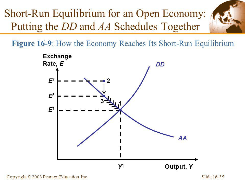 Figure 16-9: How the Economy Reaches Its Short-Run Equilibrium