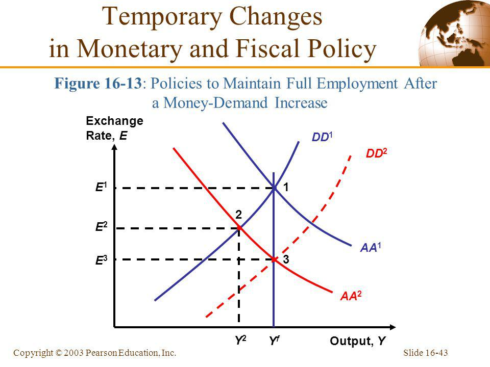 Temporary Changes in Monetary and Fiscal Policy