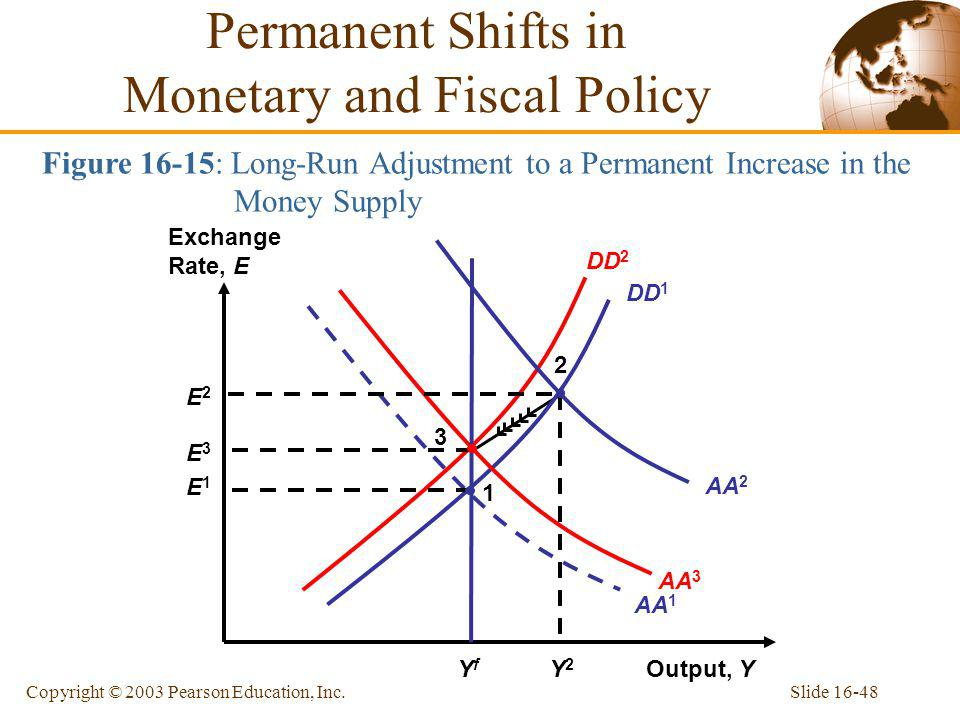 Permanent Shifts in Monetary and Fiscal Policy