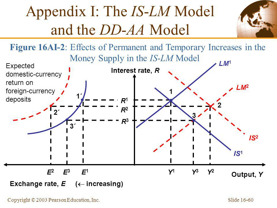 Appendix I: The IS-LM Model