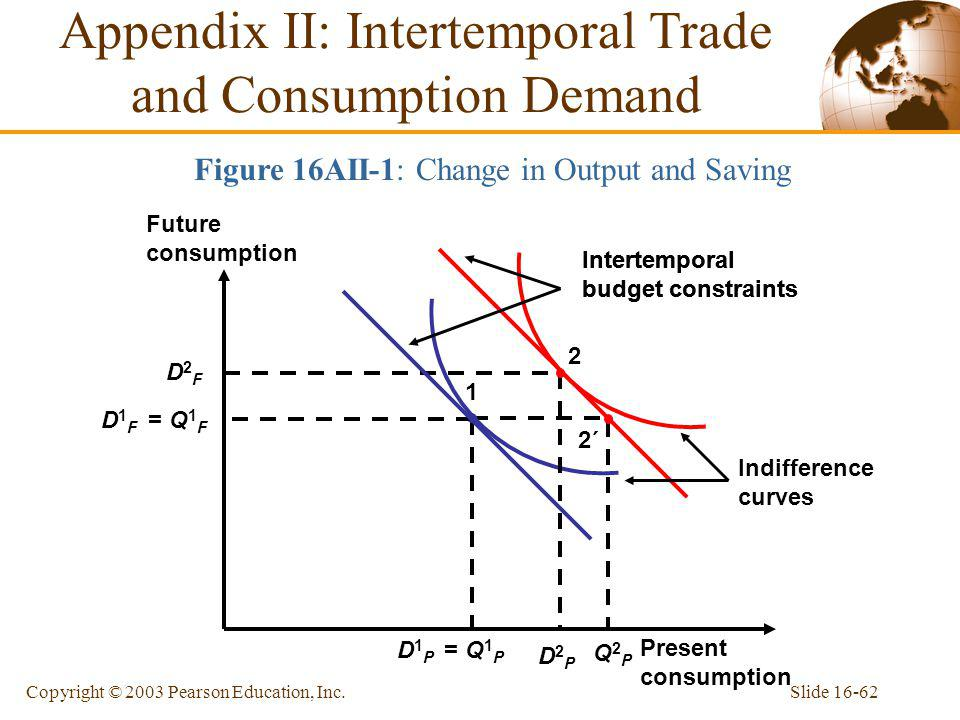 Appendix II: Intertemporal Trade and Consumption Demand