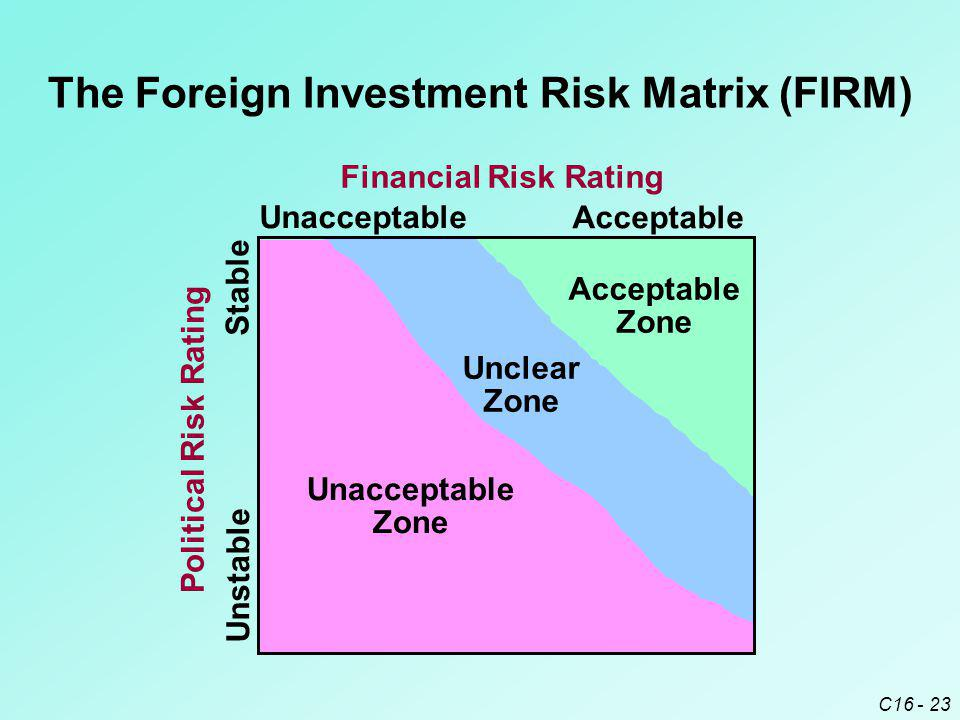 The Foreign Investment Risk Matrix (FIRM)