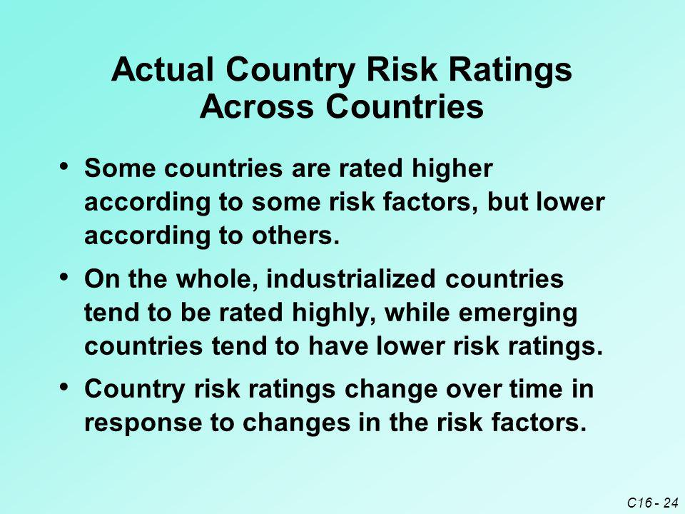 Actual Country Risk Ratings Across Countries